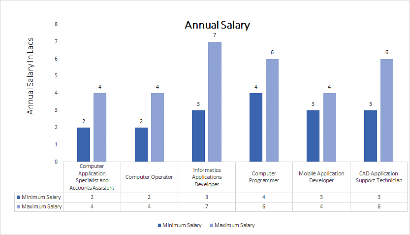 Bachelor of Commerce [B.Com.] (Computer Science annual salary